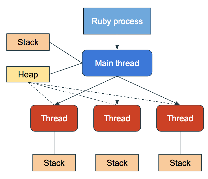 efficiency_concurrency_threads_memory